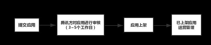 上架流程图